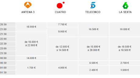 precio de un anuncio de television en prime time 2017