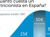 ¿Cuánto cuesta nutricionista España?
