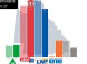 Galaxy QUEENSLAND: ultraderecha retrocede recta final campaña electoral