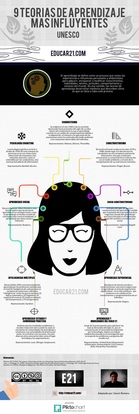 9 teorías de aprendizaje más influyentes