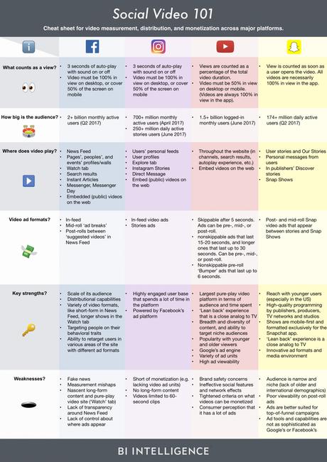 Contenido, distribución y monetización entre las principales plataformas de vídeo social