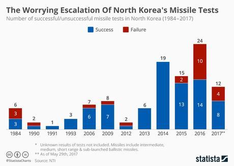 La amenaza nuclear en el siglo XXI