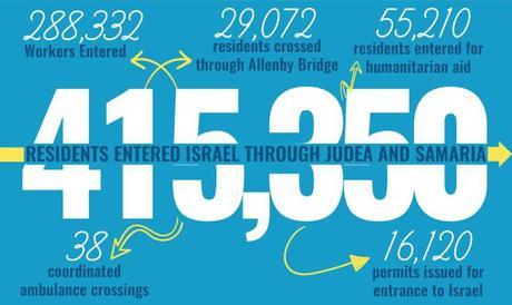 Ayudando a los palestinos de Judea y Samaria.