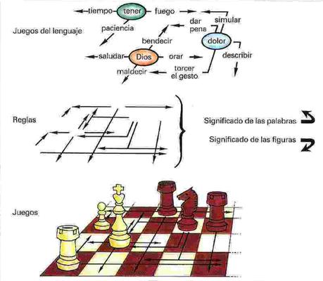 Lenguaje, conocimiento y realidad según Wittgenstein