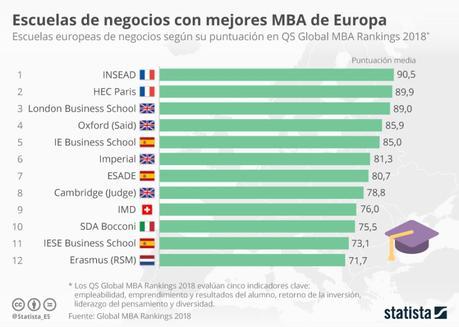 12 Escuelas de Negocio con mejores MBA de Europa