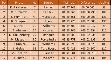 Raikkonen fue primero el día 1 de test de Abu Dhabi y Kubica hizo 100 vueltas