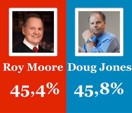 Empate entre los candidatos al Senado en Alabama pese al cerco sobre el republicano Moore por presuntos abusos sexuales