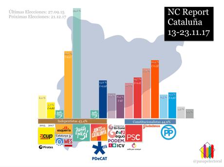 """NC Report CATALUÑA: sólo un hipotético tripartito de ERC, PSC y los """"comuns"""" obtendría la mayoría absoluta"""