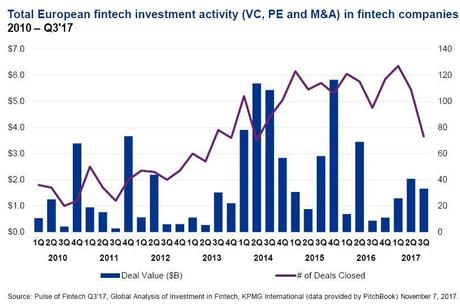 1400M? invertidos en el sector Fintech europeo durante el tercer trimestre de 2017