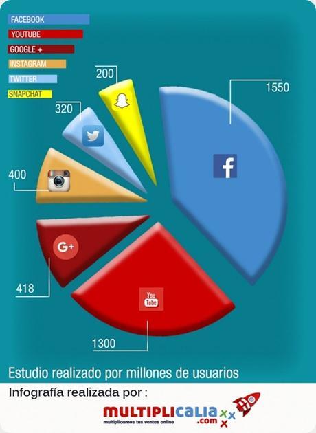 El impacto de las redes sociales en la vida cotidiana como paradigma de la información.