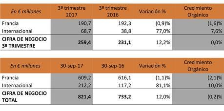 Gfi España registra un crecimiento orgánico del 5% en el tercer trimestre del año
