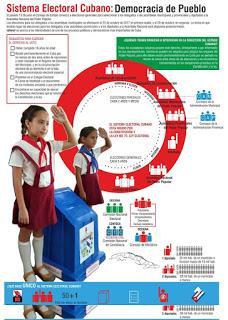 Cuba elecciones: más respetables que otras ¡faltara más! [+ audio]