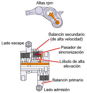 Funcionamiento i-VTEC IMA