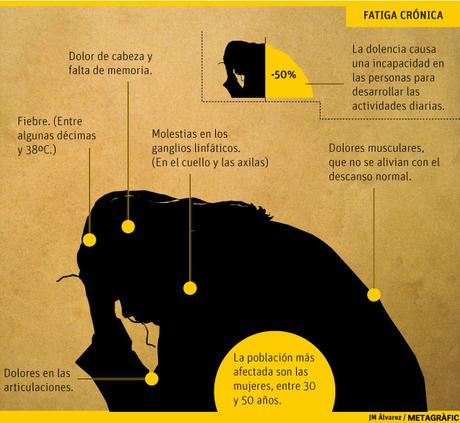 El Síndrome de Fatiga Crónica