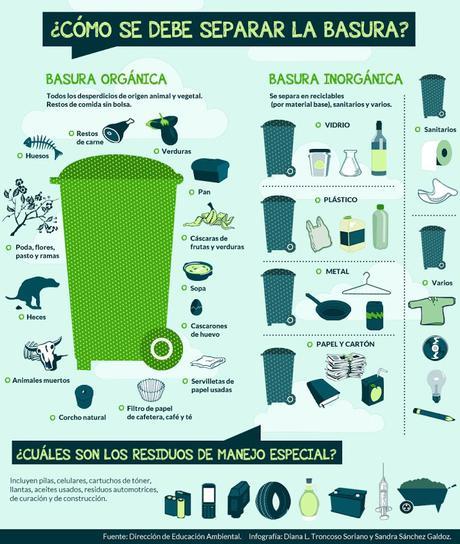 Separación de residuos en el hogar: un hábito que gana adeptos