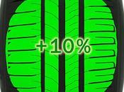 resistencia rodadura importancia neumáticos