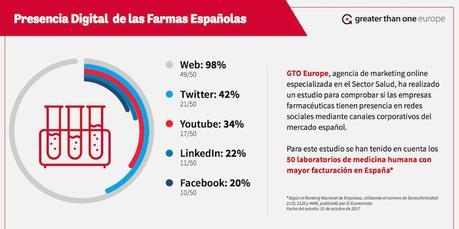 A las farmacéuticas españolas les asustan las redes sociales