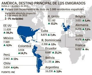 Los españoles que se marcharon de España y viven en el exilio.