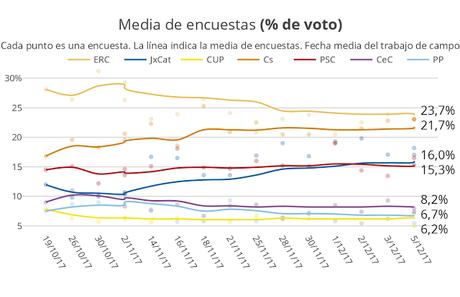 El papel de 'Catalunya en Comú – Podem', en las elecciones