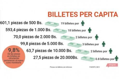 Compra y venta de #Dinero en efectivo por redes sociales es el nuevo negocio en #Venezuela