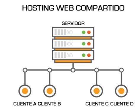 ¿Conocéis lo que es un Hosting Web?