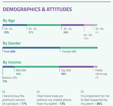 Early adopters tecnológicos; perfil, actitudes e influencia en el mercado actual