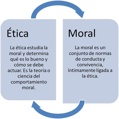 ¿En qué se diferencian la ética y la moral?