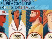 Motivaciones Nuevos Perfiles Digitales.