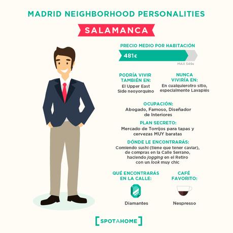 Dime cómo eres y te diré en qué barrio de Madrid tienes que vivir… y cuánto pagar por tu piso