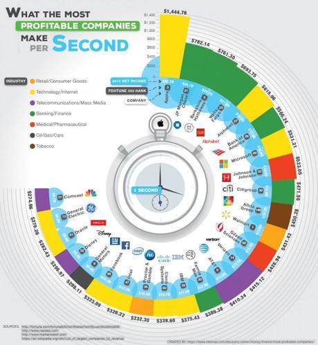 Las 25 empresas más rentables del mundo y sus utilidades por segundo