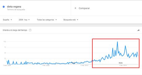 herramienta para nicho de mercado, google trends