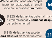 Guia: Cómo Vender través Email Marketing