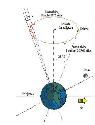 El movimiento de Nutación de la Tierra