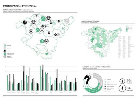 Aportaciones desde la experiencia práctica a la visión académica del urbanismo