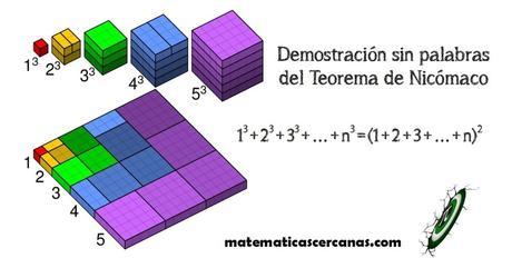 Demostración sin palabras del Teorema de Nicómaco