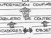 Delegación Tablero Control.