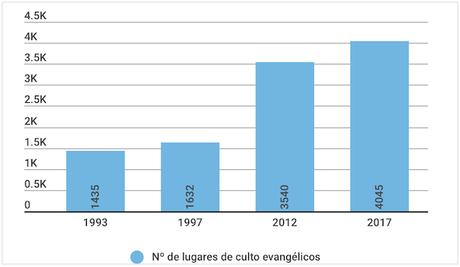 Por primera vez la España evangélica supera los 4.000 lugares de culto