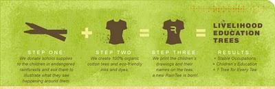 Rain tees: Camisetas eco-solidarias