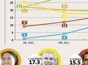 Encuesta nacional urbano-rural pucp marzo 2011: toledo sigue arriba, pero sube puntos