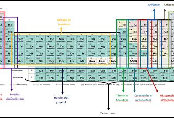 Nombres de las regiones de la tabla peridica paperblog urtaz Images