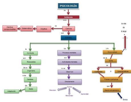 Esquema de definicion de psicología, por la Universidad Autónoma del Estado de Hidalgo