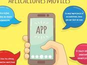 quieres montar tienda online… ¿Has pensado app?