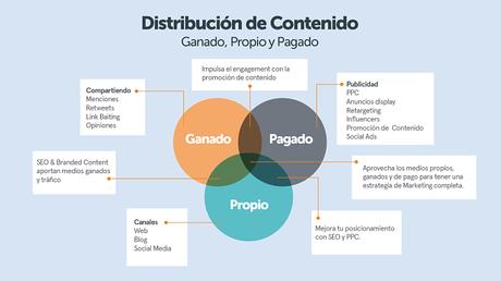 La distribución de contenido en medio ganado, pagado y propio