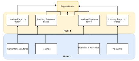 Como Conseguir Backlinks de Calidad (Casi) Gratis