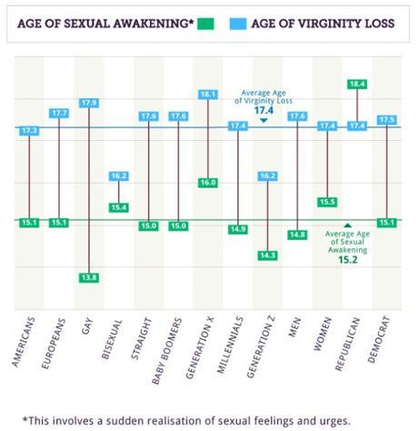 Esta es la edad media en la que la gente pierde su virginidad