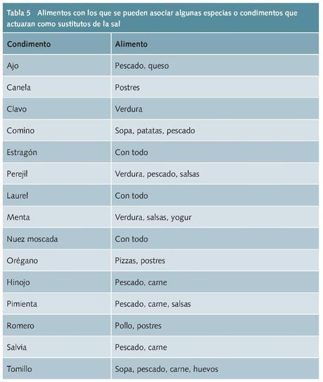 Hierbas y condimentos. Hipertensión