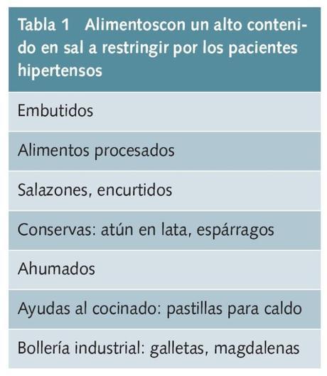 Alimentos y sal. hipertensión