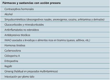 Fármacos. Medicamentos e hipertensión
