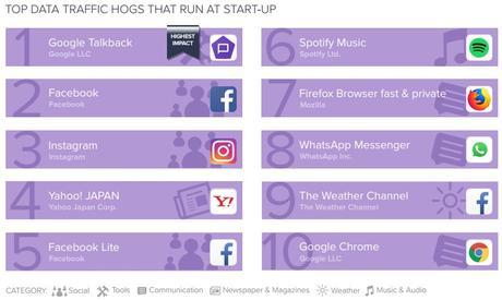 Top 10 de las apps que más problemas causan en tu smartphone