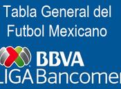 Tabla general futbol mexicano jornada clausura 2018